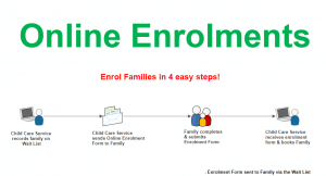 From Waitlist to booking, Online Enrolment Form captures all the important details